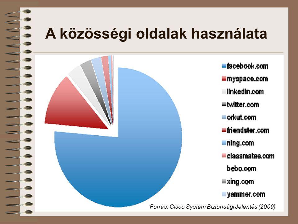 A közösségi oldalak használata