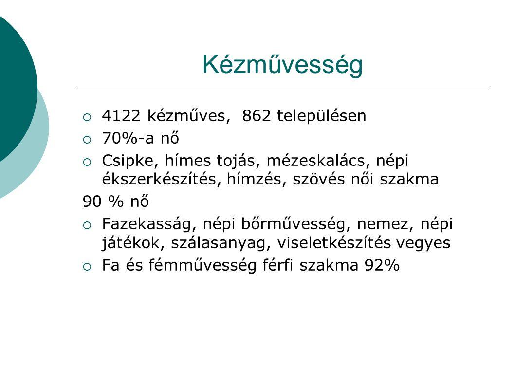 Kézművesség 4122 kézműves, 862 településen 70%-a nő