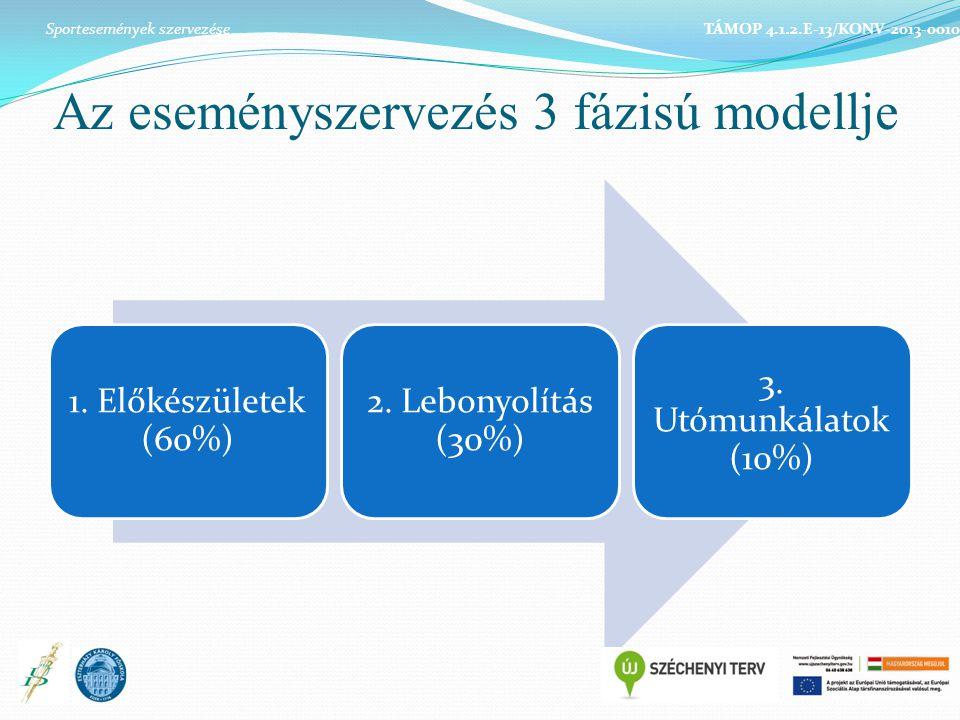 Az eseményszervezés 3 fázisú modellje