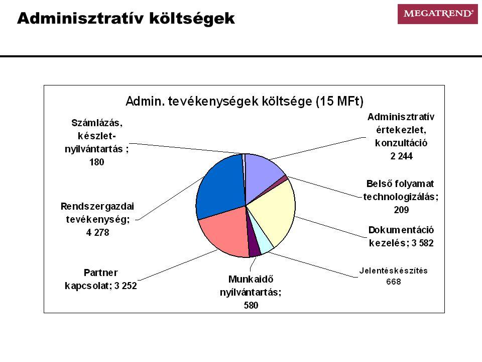 Adminisztratív költségek