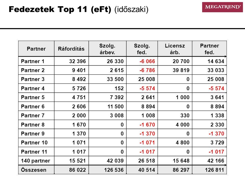 Fedezetek Top 11 (eFt) (időszaki)