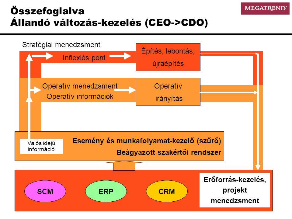 Összefoglalva Állandó változás-kezelés (CEO->CDO)