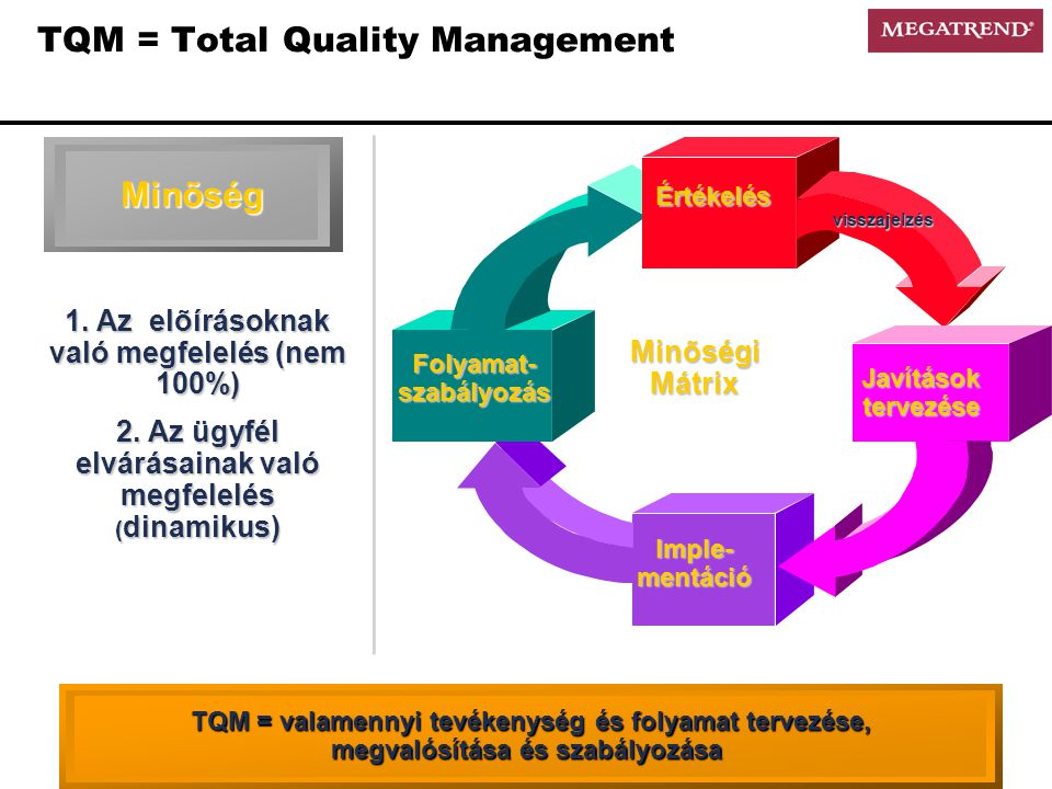 TQM = Total Quality Management