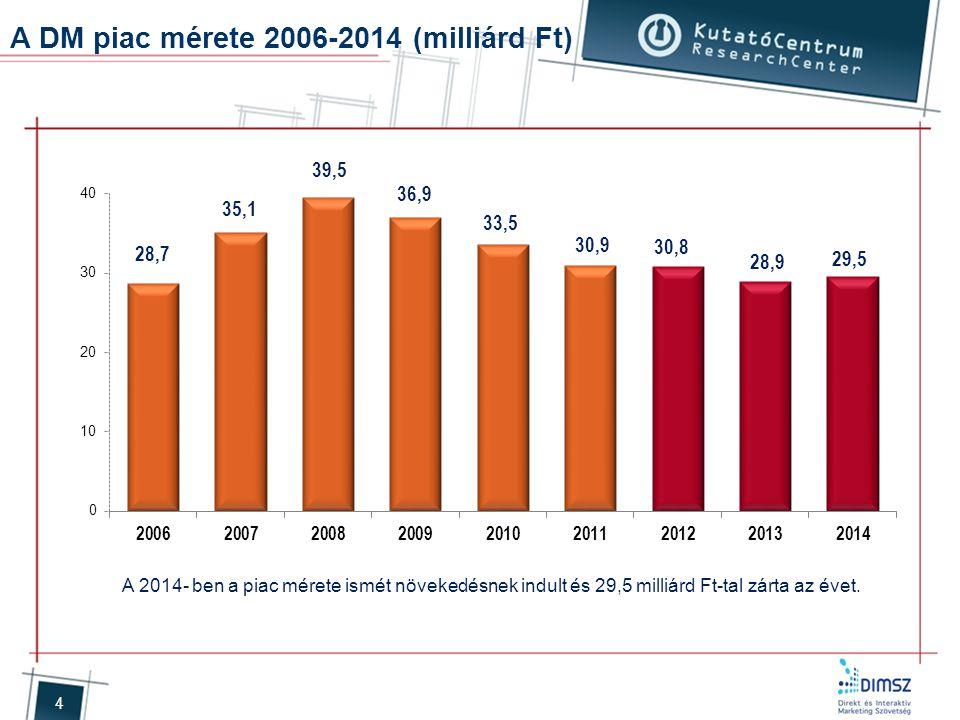 A DM piac mérete 2006-2014 (milliárd Ft)