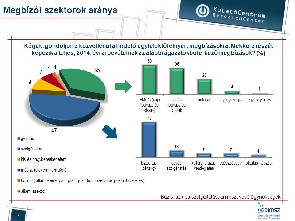 Megbízói szektorok aránya