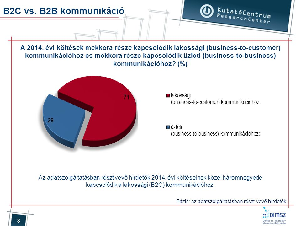 B2C vs. B2B kommunikáció
