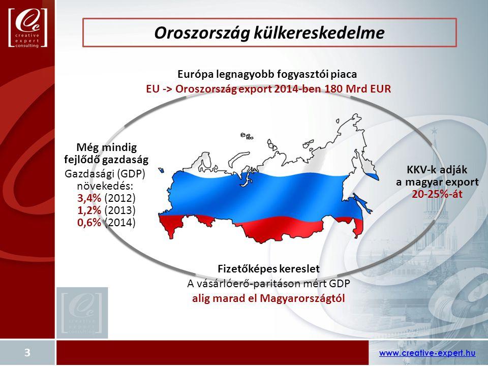 Oroszország külkereskedelme