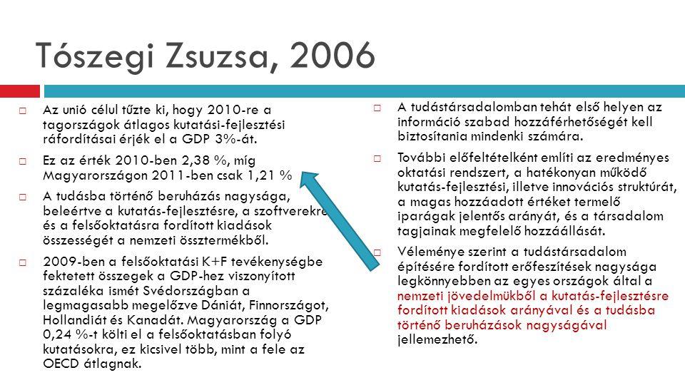Tószegi Zsuzsa, 2006 Az unió célul tűzte ki, hogy 2010-re a tagországok átlagos kutatási-fejlesztési ráfordításai érjék el a GDP 3%-át.