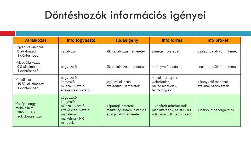 Döntéshozók információs igényei