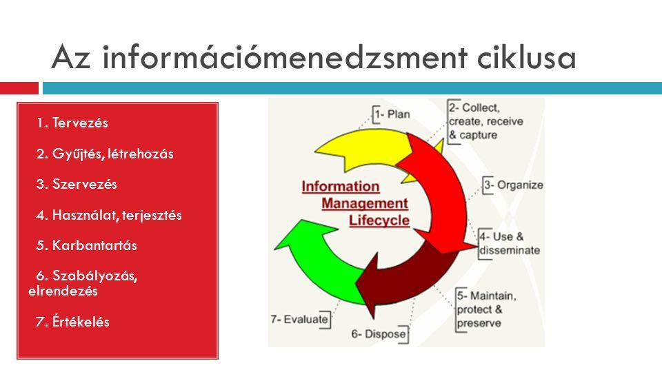 Az információmenedzsment ciklusa