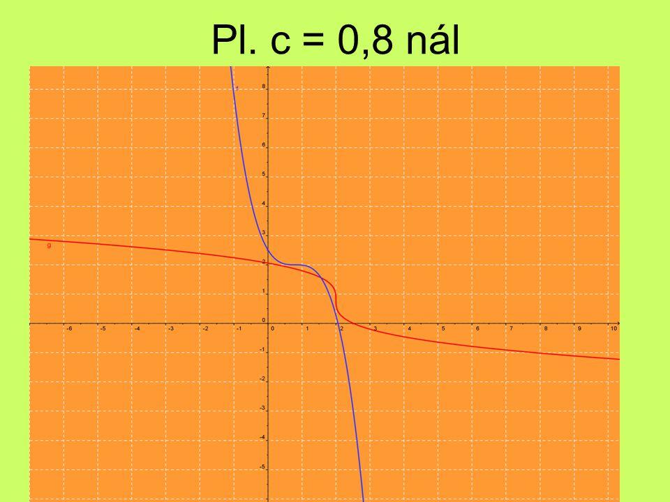 Pl. c = 0,8 nál