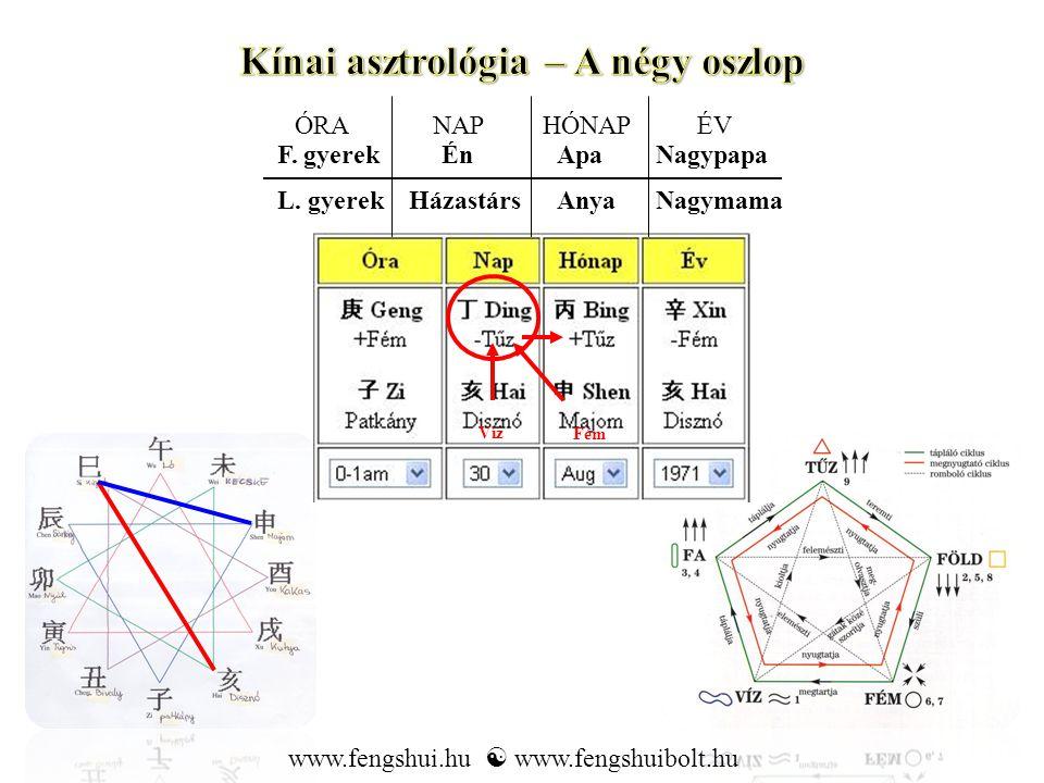 Kínai asztrológia – A négy oszlop