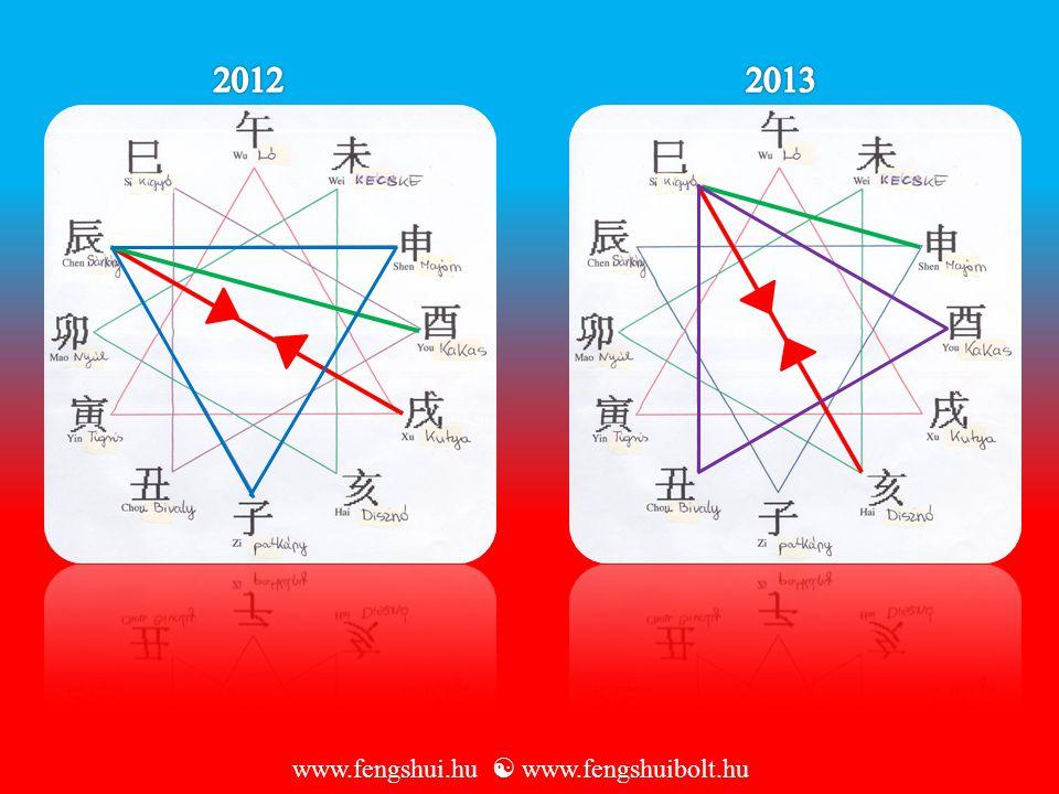 2012 2013 www.fengshui.hu  www.fengshuibolt.hu
