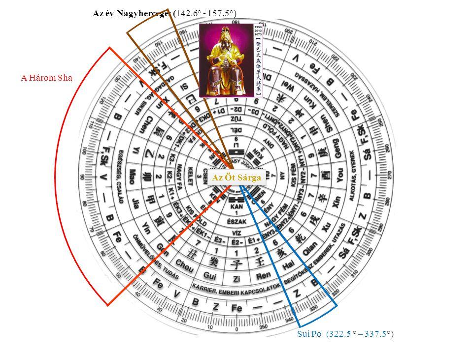 Az év Nagyhercege: (142.6° - 157.5°)