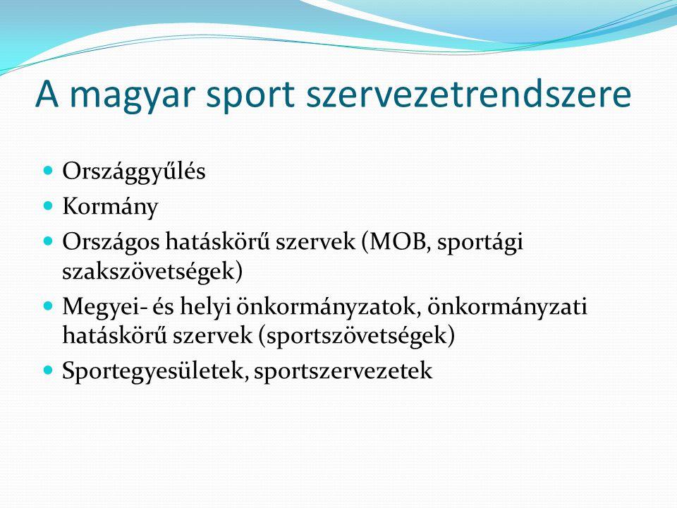 A magyar sport szervezetrendszere
