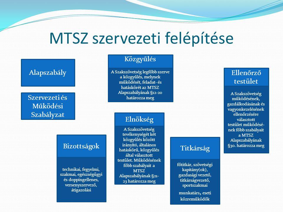MTSZ szervezeti felépítése