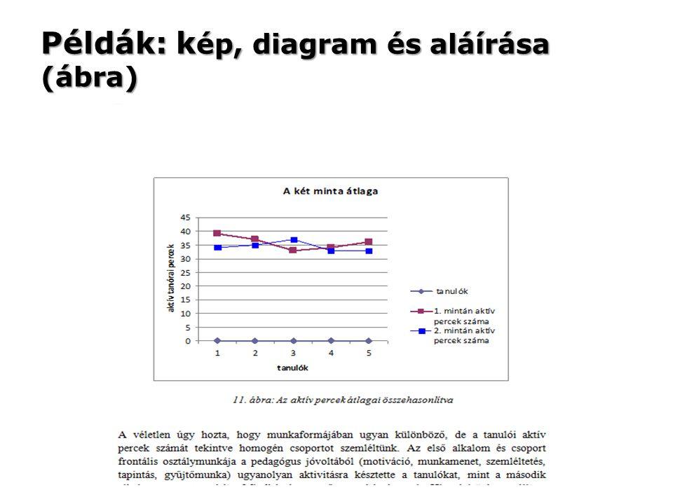 Példák: kép, diagram és aláírása (ábra)
