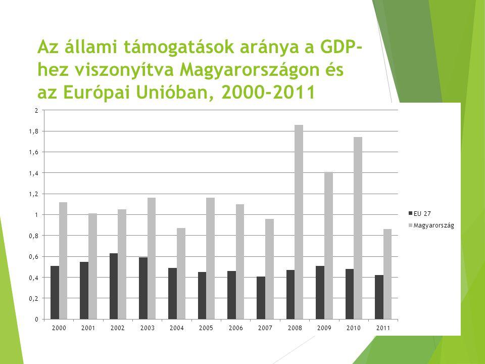 Az állami támogatások aránya a GDP-hez viszonyítva Magyarországon és az Európai Unióban, 2000-2011