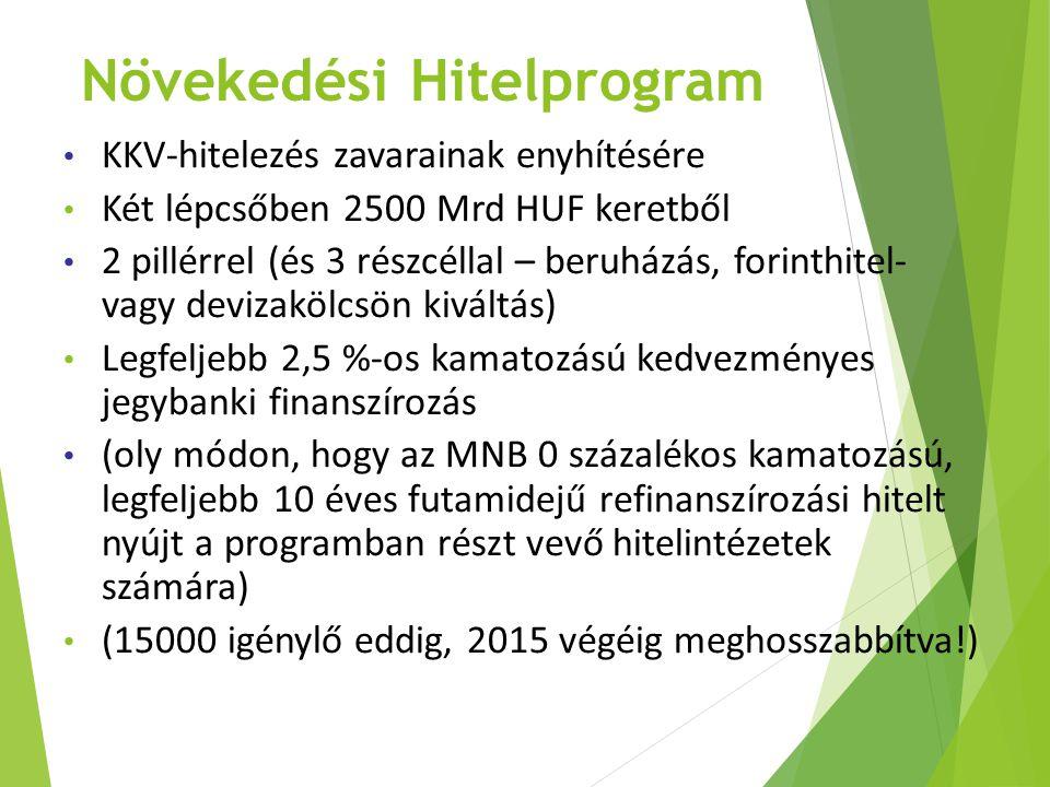 Növekedési Hitelprogram