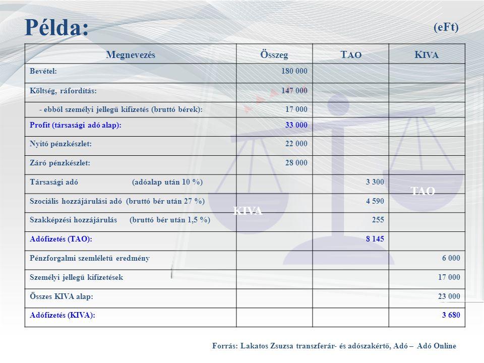 Példa: (eFt) TAO KIVA Megnevezés Összeg TAO KIVA Bevétel: 180 000