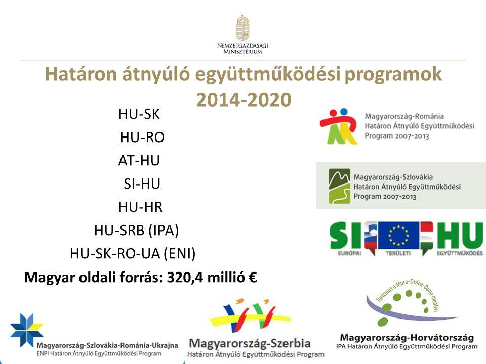 Határon átnyúló együttműködési programok 2014-2020