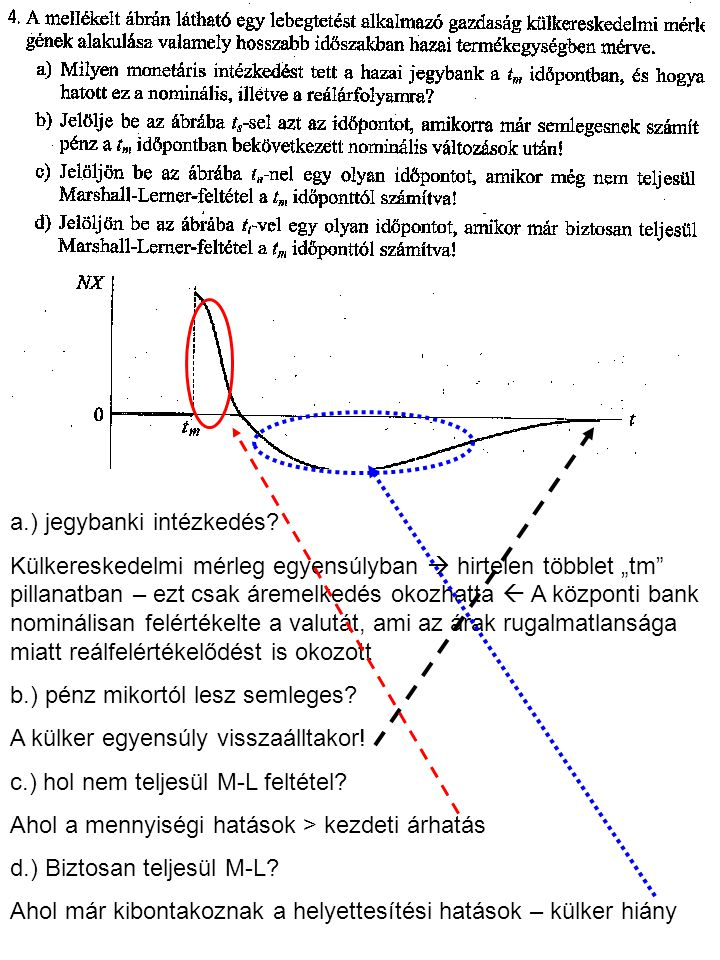 a.) jegybanki intézkedés