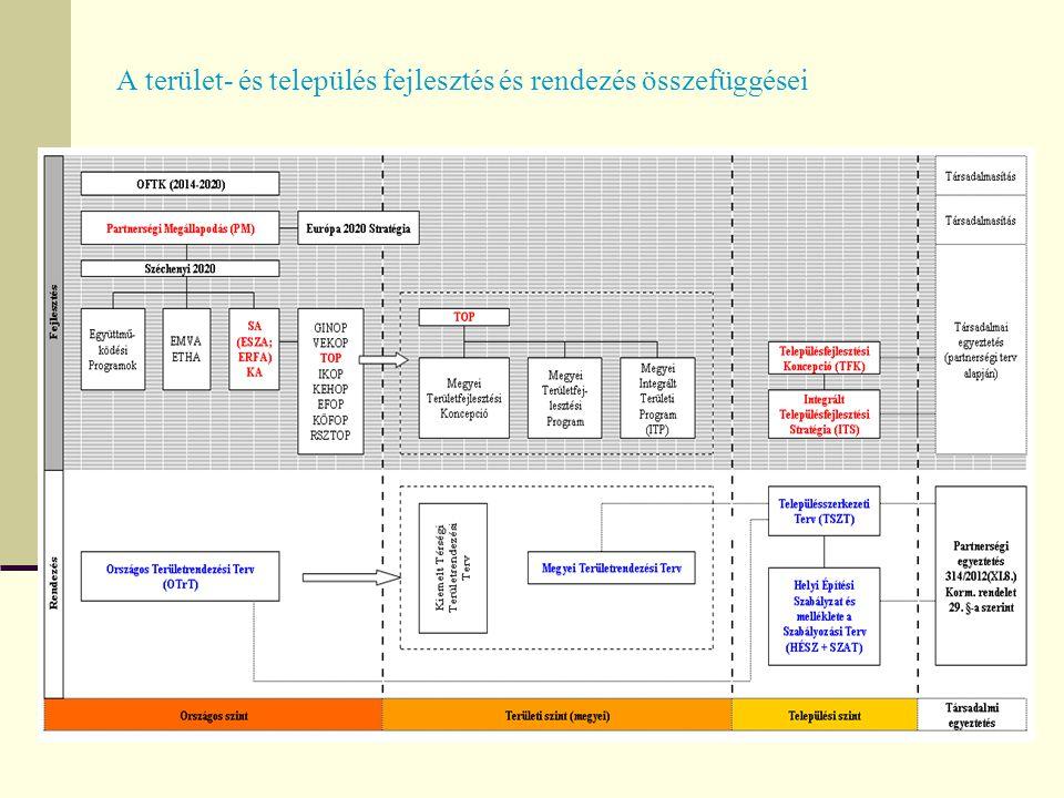 A terület- és település fejlesztés és rendezés összefüggései