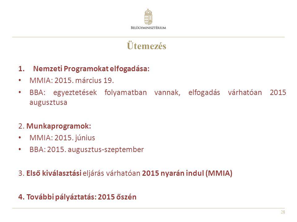 Ütemezés Nemzeti Programokat elfogadása: MMIA: 2015. március 19.