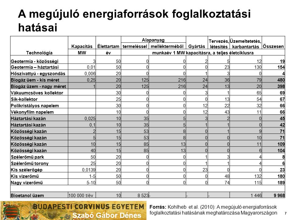 A megújuló energiaforrások foglalkoztatási hatásai