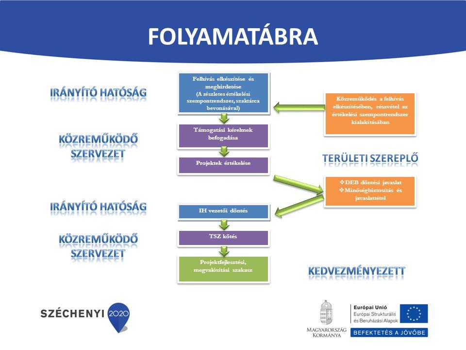 folyamatábra Irányító hatóság Közreműködő szervezet Területi szereplő