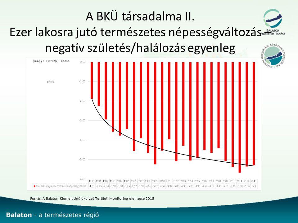 A BKÜ társadalma II. Ezer lakosra jutó természetes népességváltozás – negatív születés/halálozás egyenleg