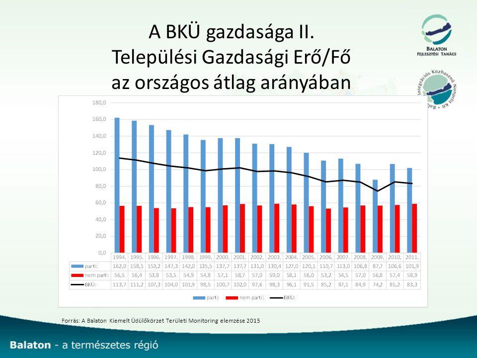 A BKÜ gazdasága II. Települési Gazdasági Erő/Fő az országos átlag arányában