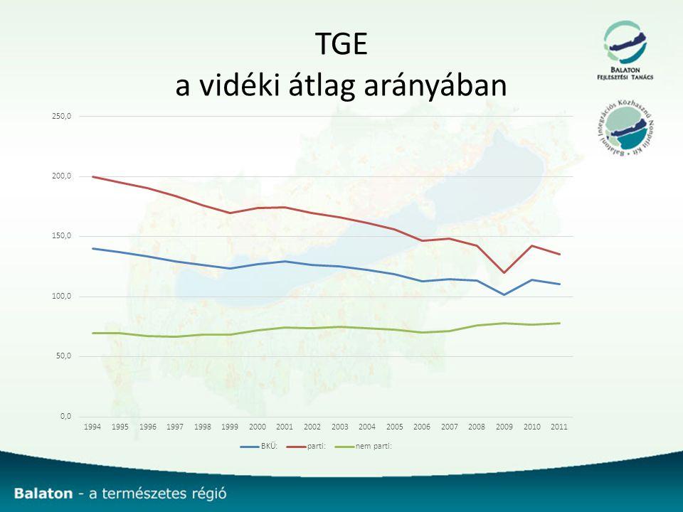 TGE a vidéki átlag arányában
