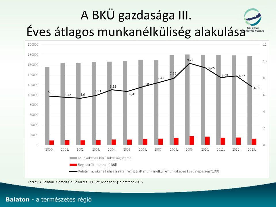 A BKÜ gazdasága III. Éves átlagos munkanélküliség alakulása