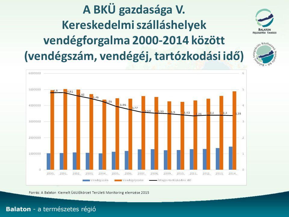 Kereskedelmi szálláshelyek vendégforgalma 2000-2014 között