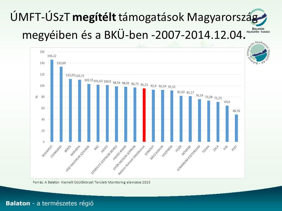 ÚMFT-ÚSzT megítélt támogatások Magyarország megyéiben és a BKÜ-ben -2007-2014.12.04.