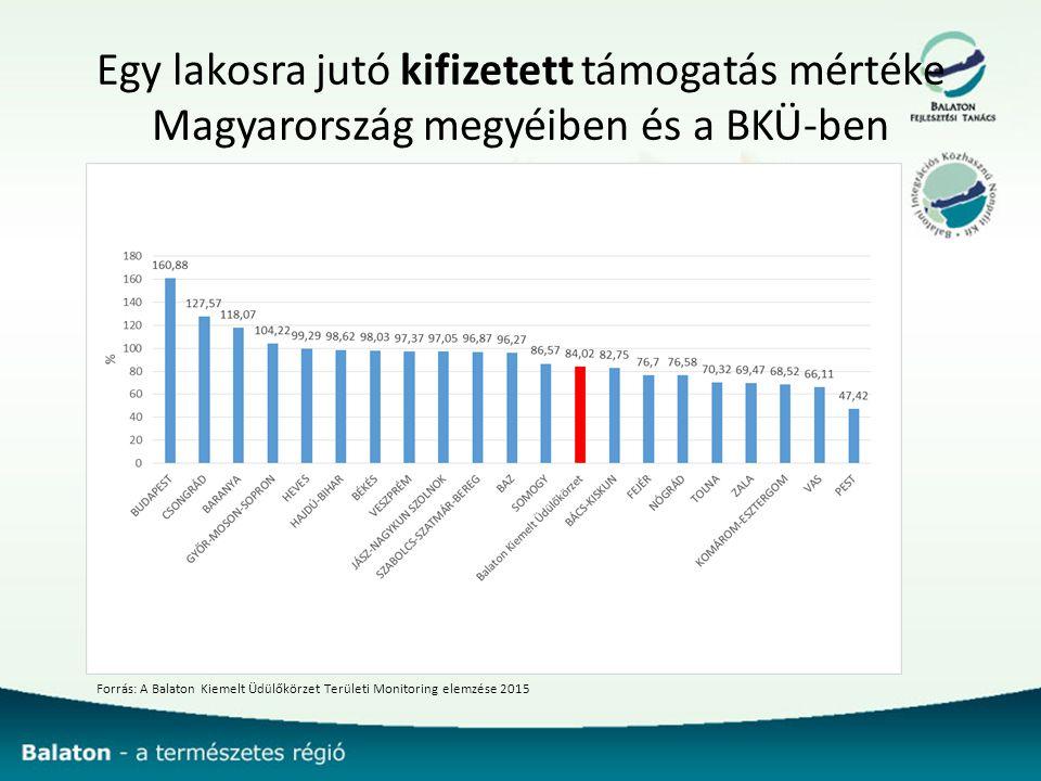 Egy lakosra jutó kifizetett támogatás mértéke Magyarország megyéiben és a BKÜ-ben