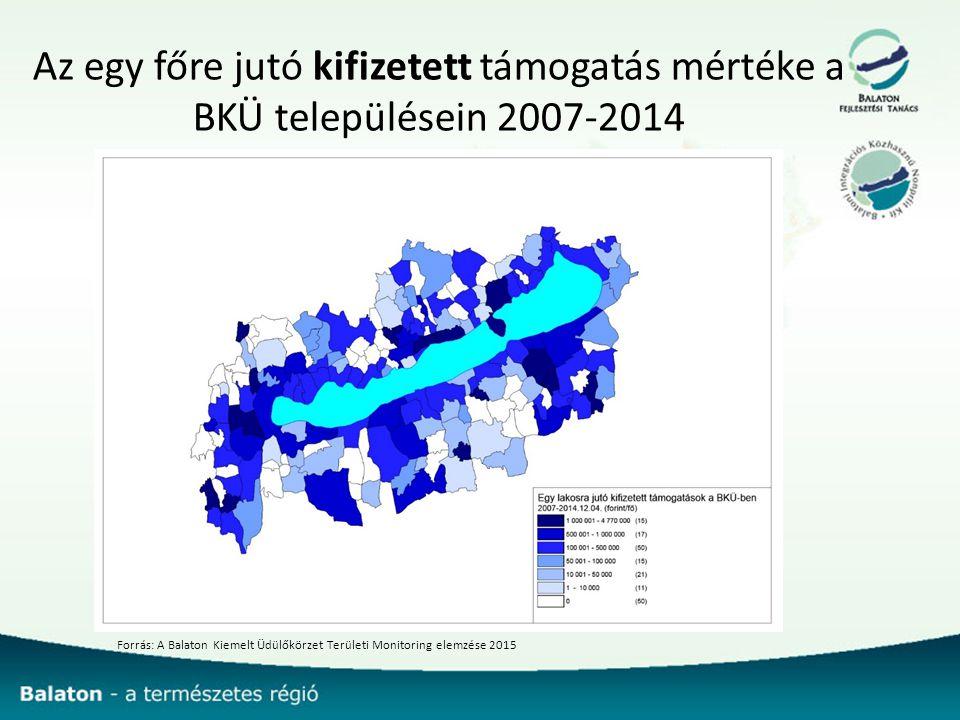 Az egy főre jutó kifizetett támogatás mértéke a BKÜ településein 2007-2014