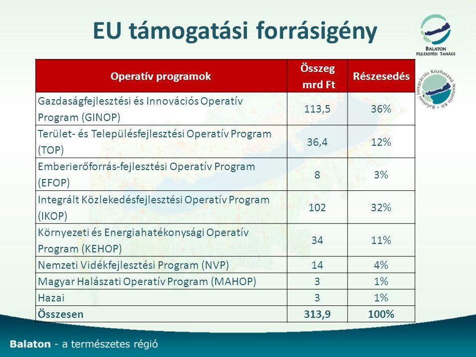 EU támogatási forrásigény