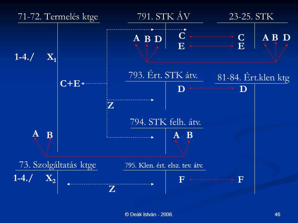 C A B D C A B D E E 1-4./ X1 C+E D D Z A B A B 1-4./ X2 F F Z