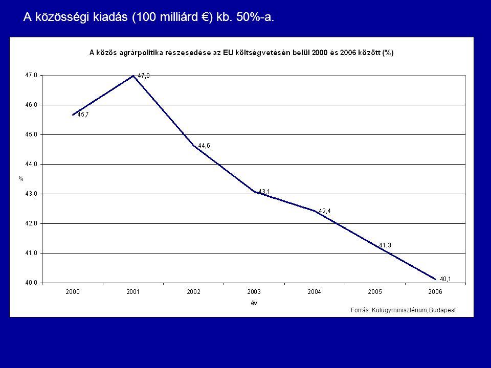 A közösségi kiadás (100 milliárd €) kb. 50%-a.