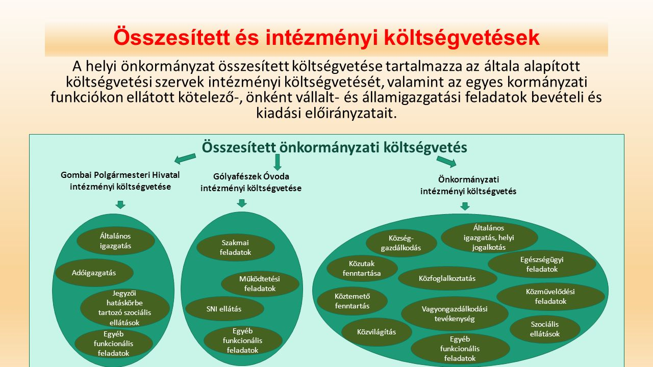 Összesített és intézményi költségvetések