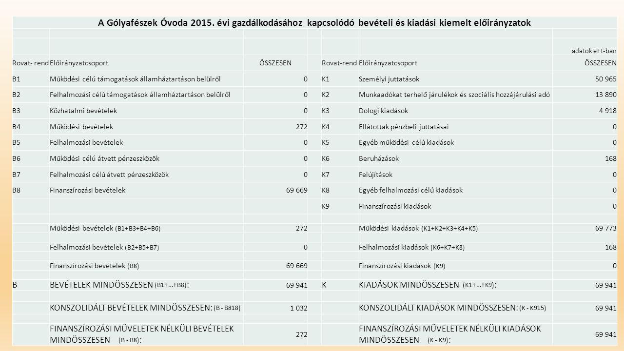A Gólyafészek Óvoda 2015. évi gazdálkodásához kapcsolódó bevételi és kiadási kiemelt előirányzatok