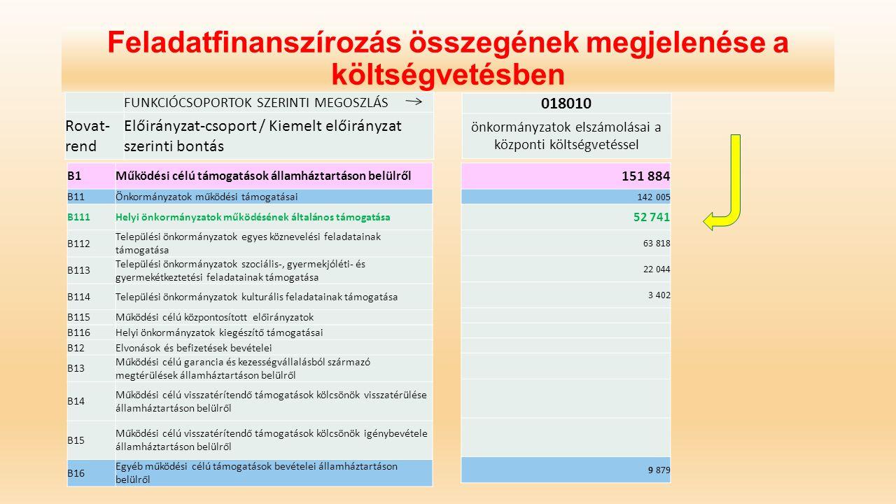 Feladatfinanszírozás összegének megjelenése a költségvetésben