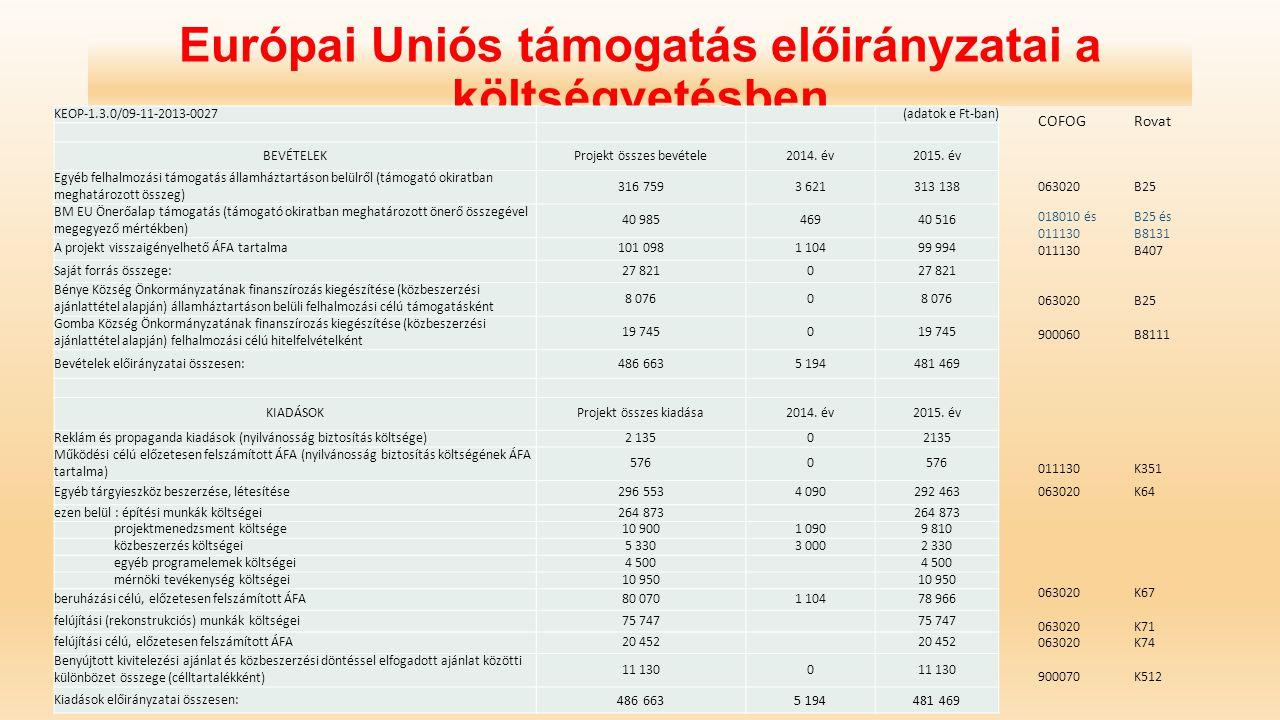 Európai Uniós támogatás előirányzatai a költségvetésben