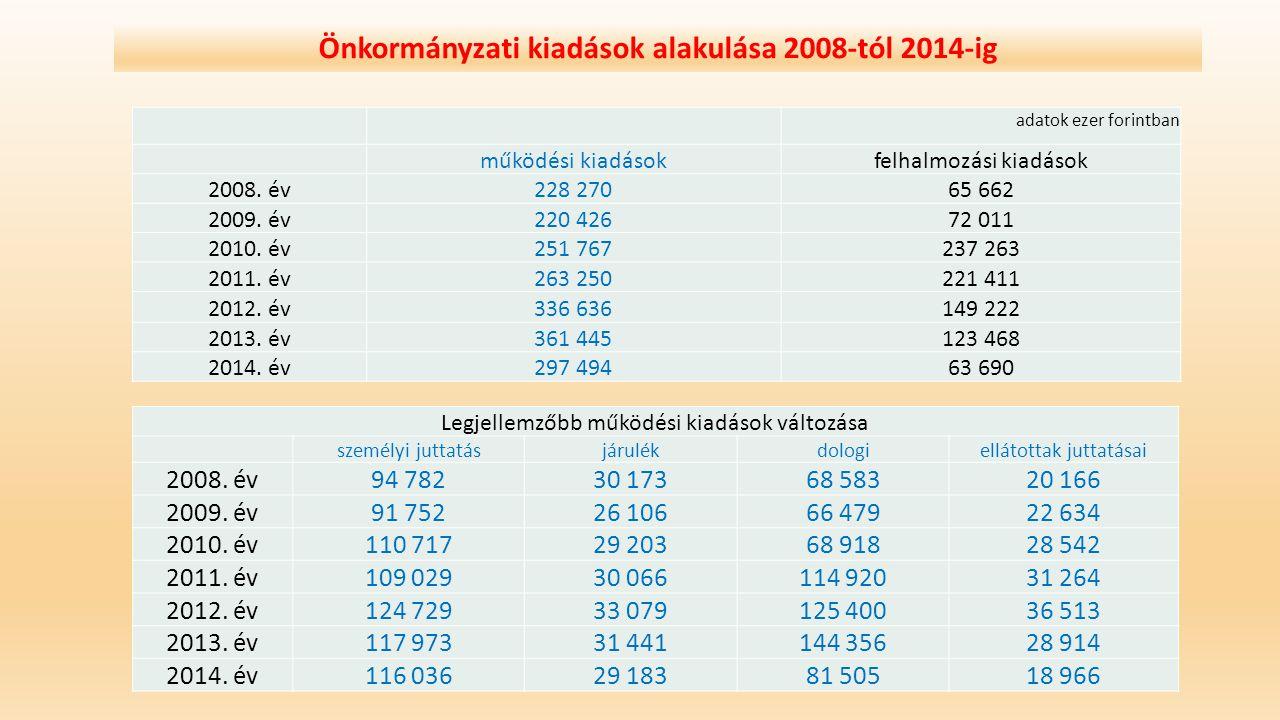 Önkormányzati kiadások alakulása 2008-tól 2014-ig