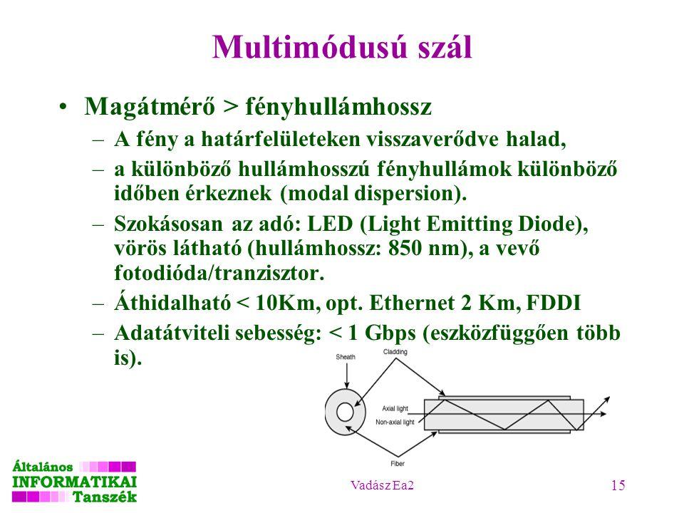 Multimódusú szál Magátmérő > fényhullámhossz