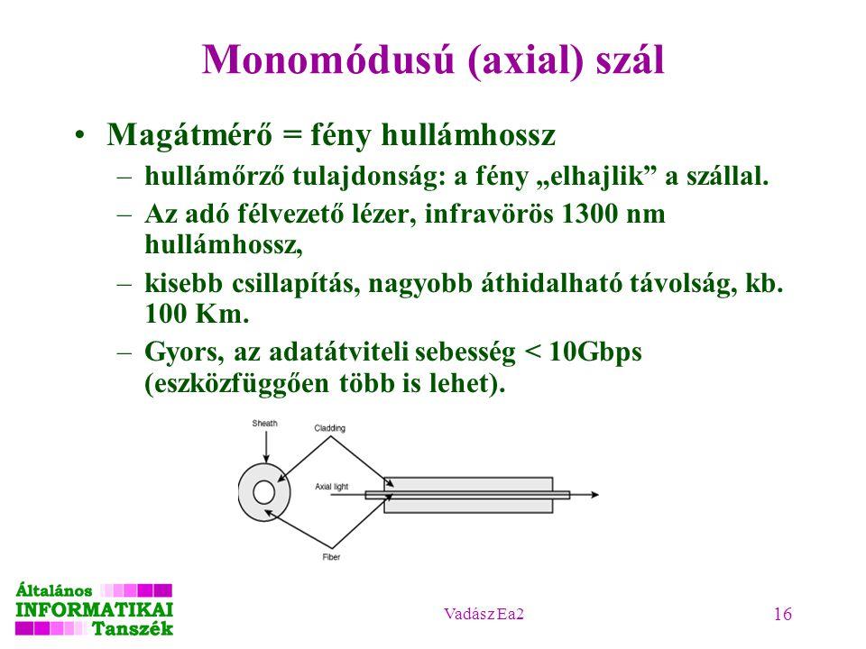 Monomódusú (axial) szál