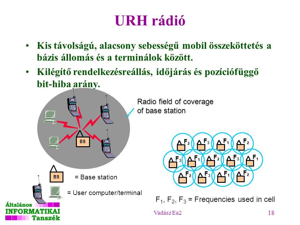 2017.04.18. URH rádió. Kis távolságú, alacsony sebességű mobil összeköttetés a bázis állomás és a terminálok között.