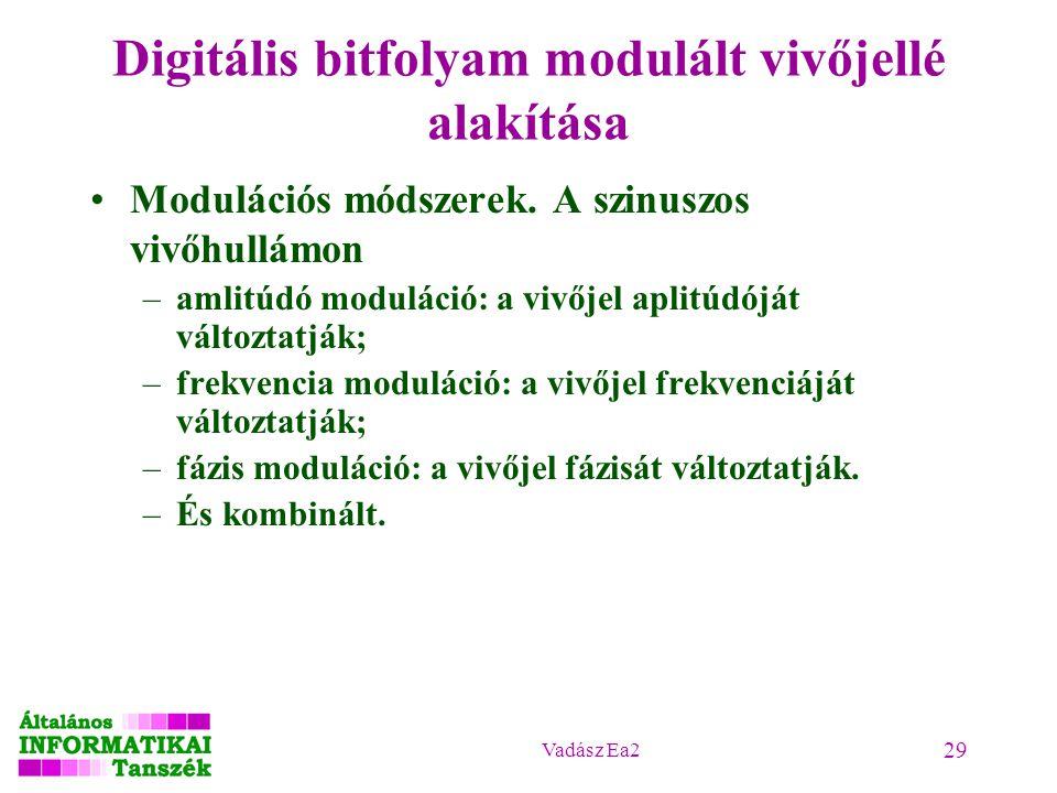 Digitális bitfolyam modulált vivőjellé alakítása